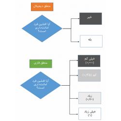 مدیریت اشتراک دانش مبتنی بر رایانش